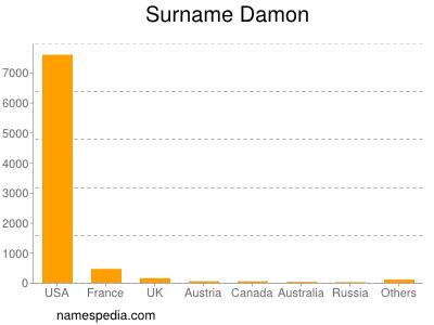 Surname Damon