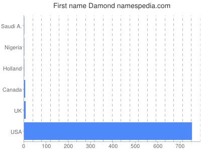 Given name Damond