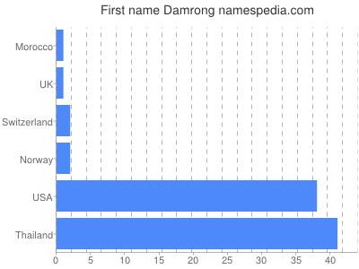 Given name Damrong