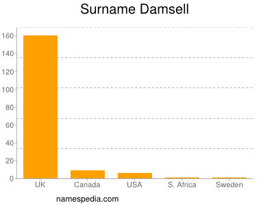 Surname Damsell