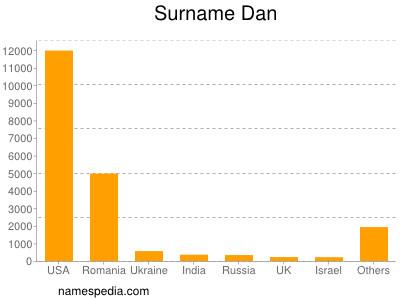 Surname Dan