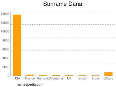 Surname Dana
