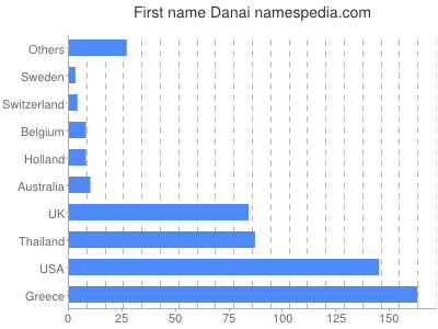 Given name Danai