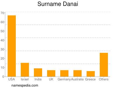 Surname Danai