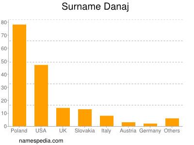 Surname Danaj