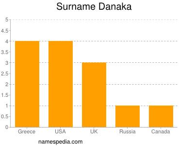 Surname Danaka