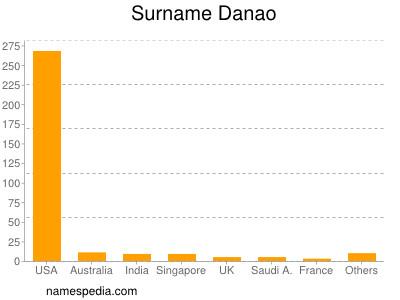 Surname Danao
