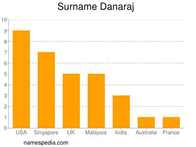 Surname Danaraj