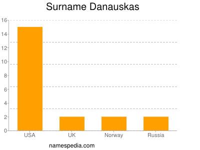 Surname Danauskas
