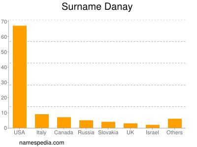 Surname Danay