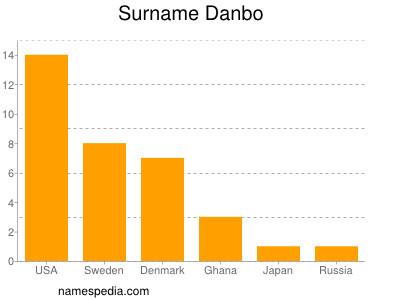 Surname Danbo
