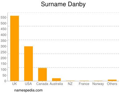 Surname Danby