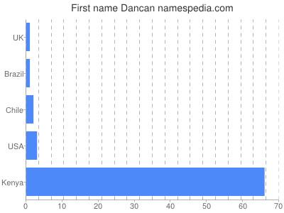 Given name Dancan
