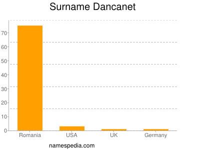 Surname Dancanet