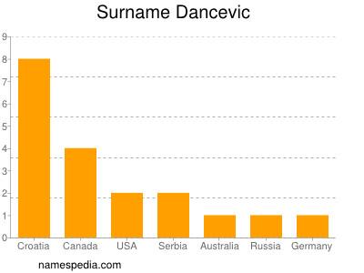 Surname Dancevic