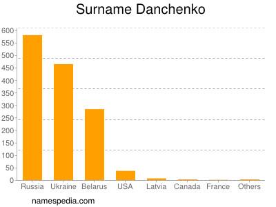 Surname Danchenko