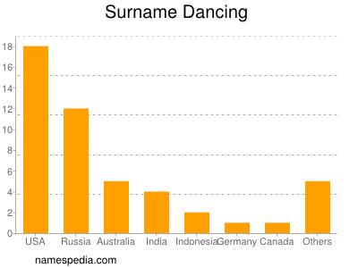 Surname Dancing