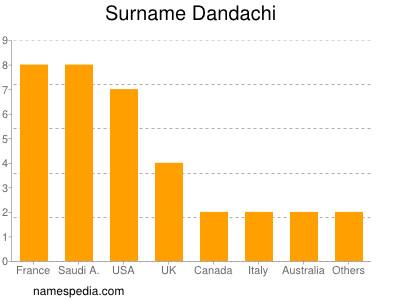Surname Dandachi