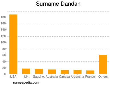 Surname Dandan