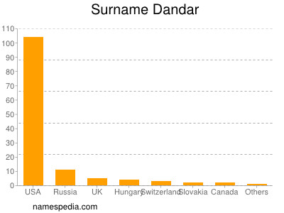 Surname Dandar