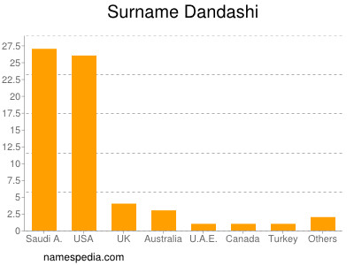 Surname Dandashi