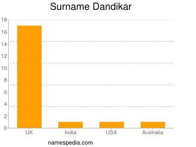Surname Dandikar