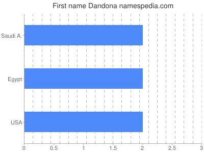 Given name Dandona