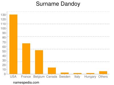 Surname Dandoy