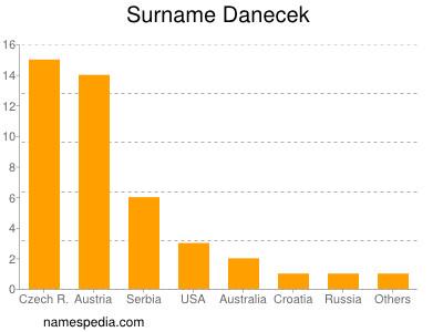 Surname Danecek