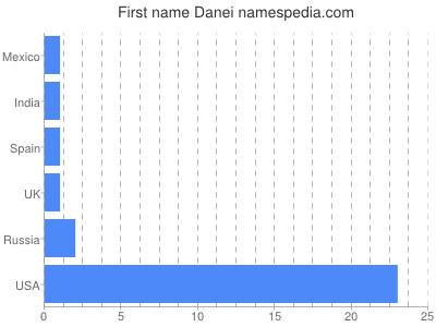 Given name Danei