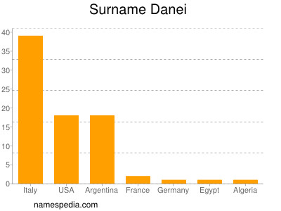 Surname Danei