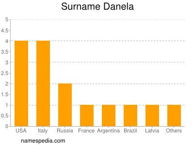 Surname Danela