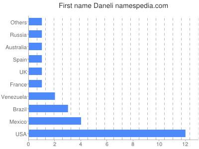 Given name Daneli