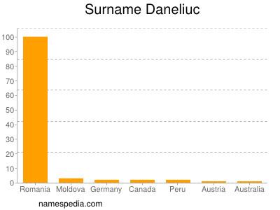 Surname Daneliuc
