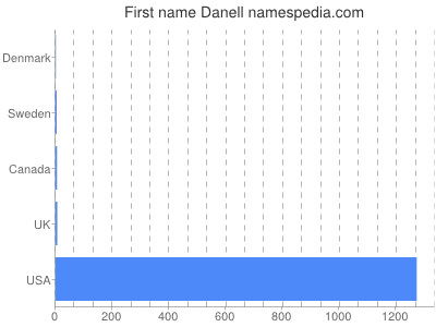 Given name Danell