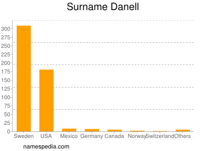 Surname Danell