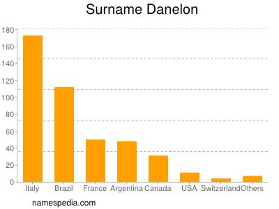Surname Danelon