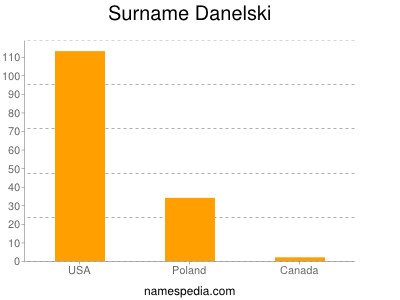 Surname Danelski