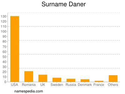 Surname Daner