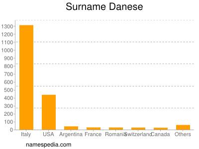 Surname Danese