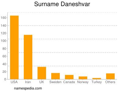 Surname Daneshvar