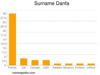 Surname Danfa