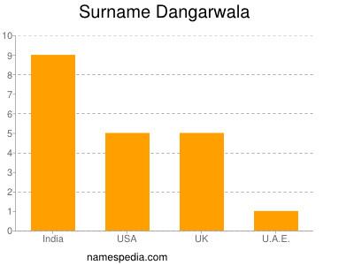 Surname Dangarwala