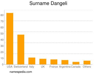 Surname Dangeli