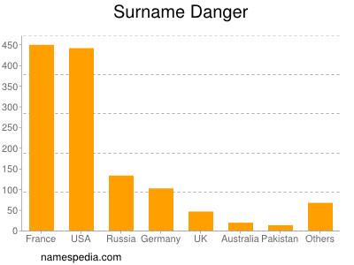 Surname Danger