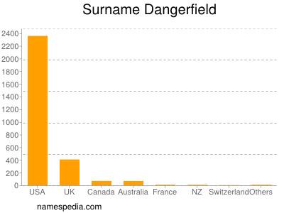 Surname Dangerfield