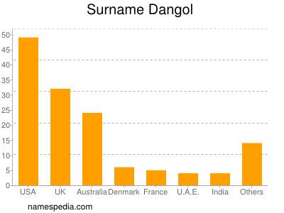 Surname Dangol