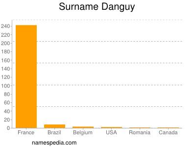 Surname Danguy