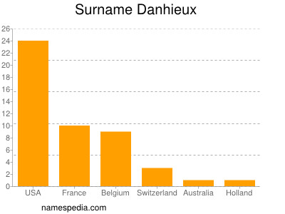 Surname Danhieux