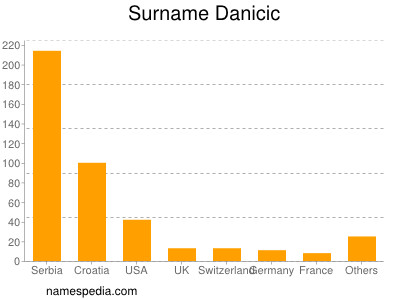 Surname Danicic